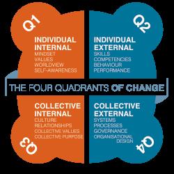 Four Quadrants of Change (transparent)